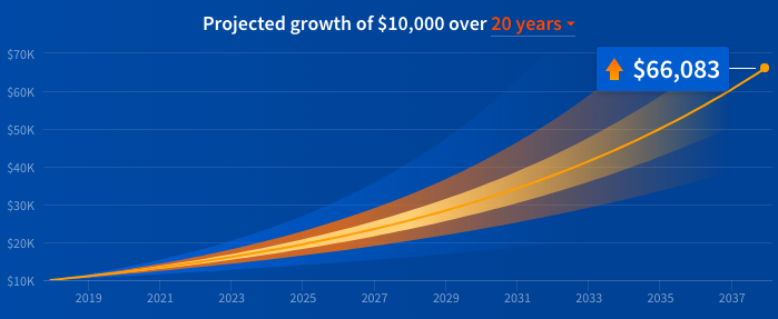 Fundrise shows the projected growth of $10,000 over 20 years including dividends and appreciation if you use Balanced Investing. Source: Fundrise