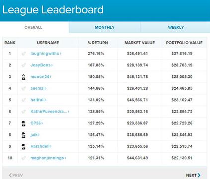 What a league scoreboard looks like on Wall Street Survivor's simulator. Source: WallStreetSurvivor.com