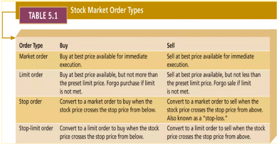 Different types of orders. Source: WallStCollege.com