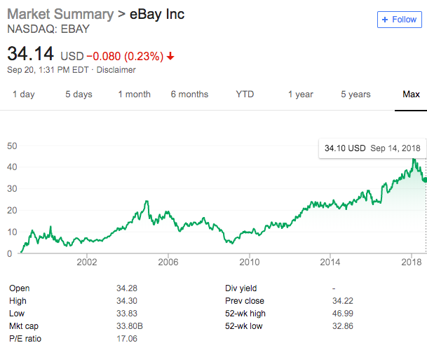 eBay's stock price history as of 9/14/2018. Source: Google.com