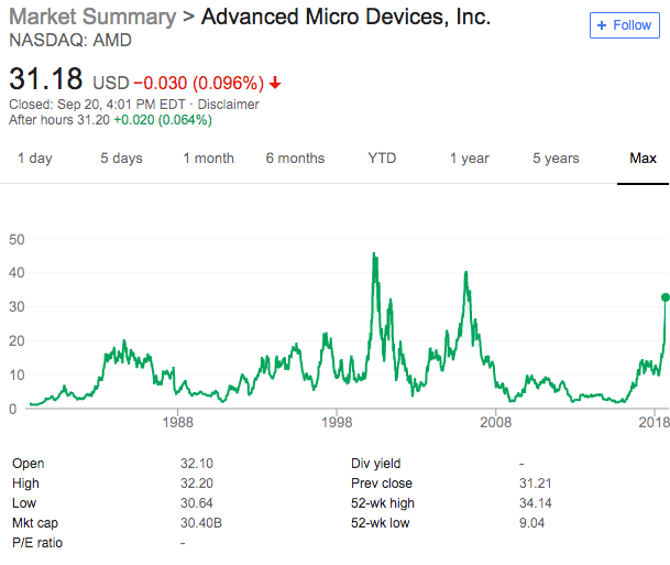 History of AMD stock. Source: Google.com