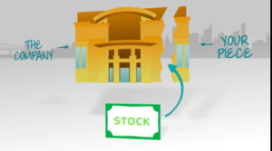 A screenshot from one of TD Ameritrade's free educational videos on the stock market. Source: TDAmeritrade.com