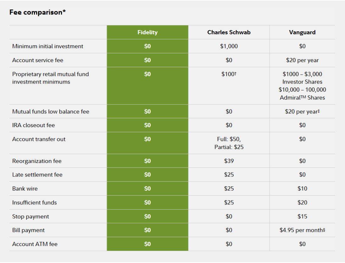 Comparison of Fidelity, Charles Schwab, and Vanguard's fee structure. Source: Fidelity