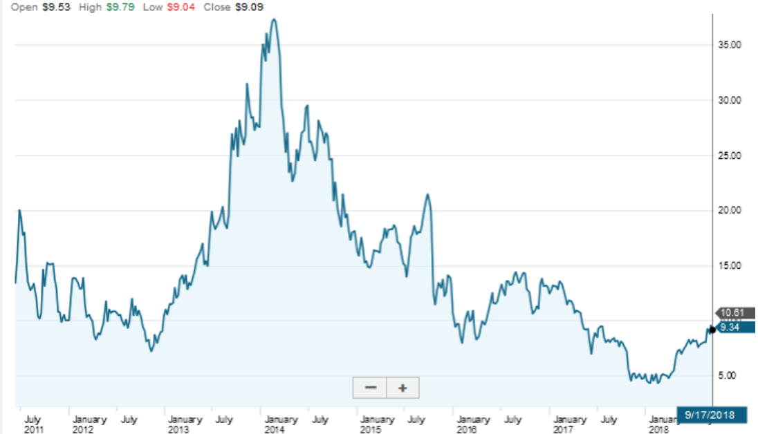 How To Buy Pandora Stock Step By Step Benzinga