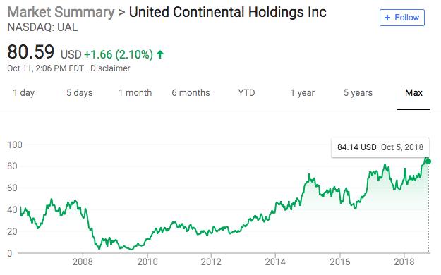 A history of UAL stock. Source: Google.com