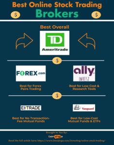 best online stock trading brokers