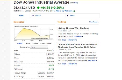 Source: http://markets.financialcontent.com/stocks/quote?Symbol=DJI%3ADJI