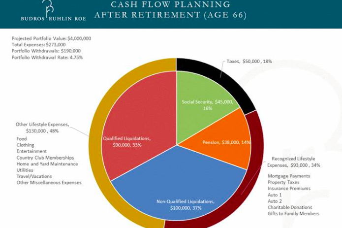 Planning your lifestyle in retirement. Source: WSJ