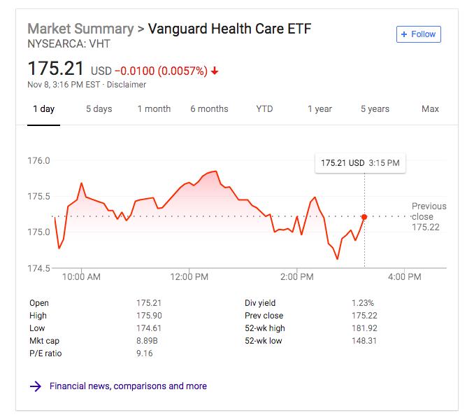 Top Vanguard Etfs 2020.The Best Healthcare Etfs Of 2019 Benzinga