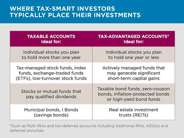 How Brokerage Accounts Are Taxed For 2021 A Guide