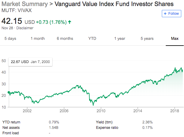 VIVAX's historical performance as of 11/2018. Source: Google