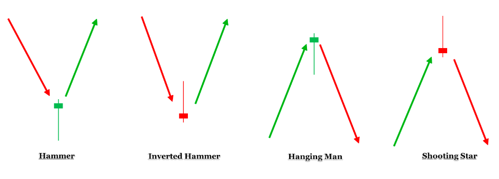How to Read Candlestick Charts for Beginners • Benzinga