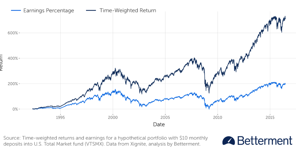 Time-weighted returns on a hypothetical Betterment portfolio with $10 monthly deposits. Source: Betterment.com