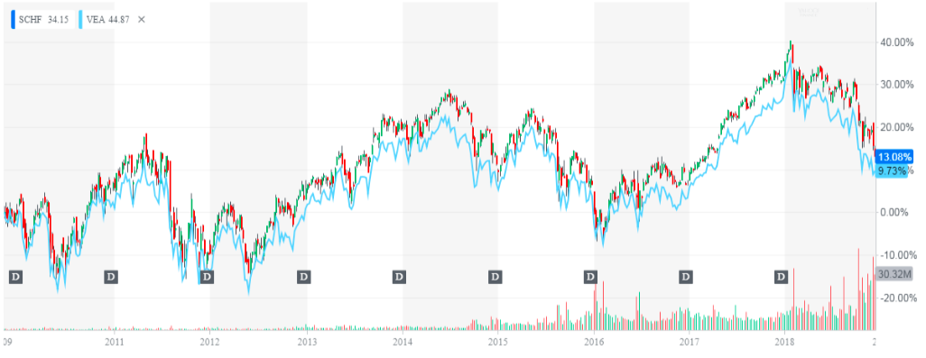 Best for Developed Markets: Schwab International Equity ETF (SCHF)