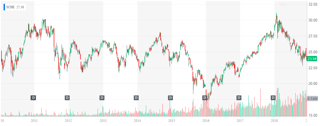 Schwab Emerging Markets Equity ETF (SCHE)