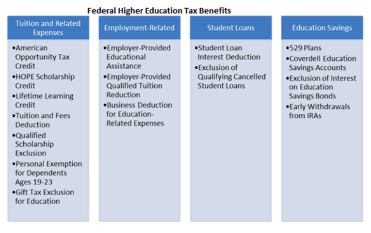 Federal higher ed tax benefits