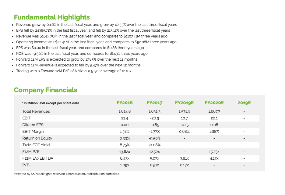 You can see Fundamental Highlights and Company Financials.