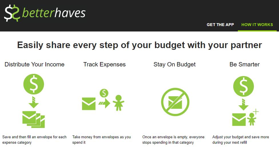 Best Budget Apps For Couples (Divorce Proof) • Benzinga