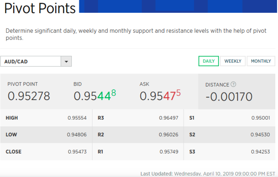 Best Forex Signals Providers: FOREX.com