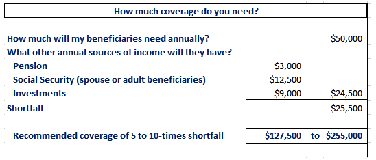How to estimate your life insurance coverage.