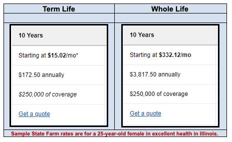 Term life vs. Whole life