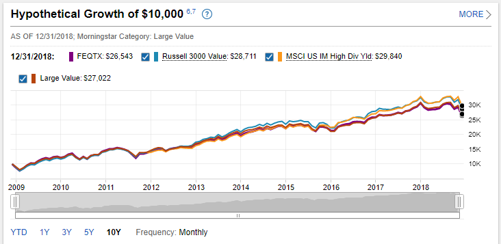 hypothetical growth of 10,000 in a mutual fund