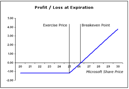 What is swing trading options