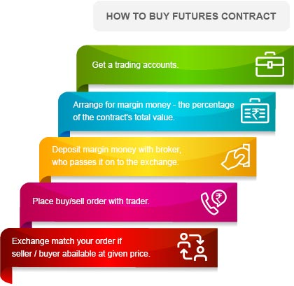How to buy futures contract