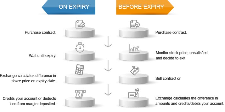 On expiry - before expiry chart