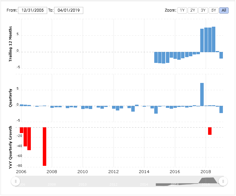 Future of sprint stock