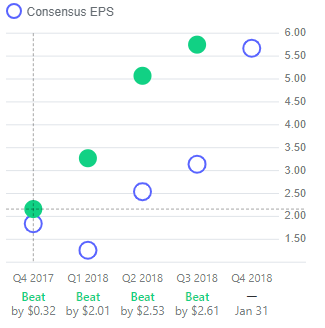 Amazon showing it has beaten EPS estimates