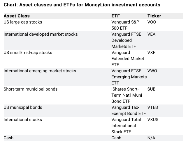 asset classes and ETFs for money lion investment accounts