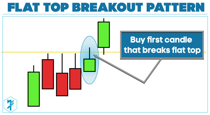Top day trading strategies