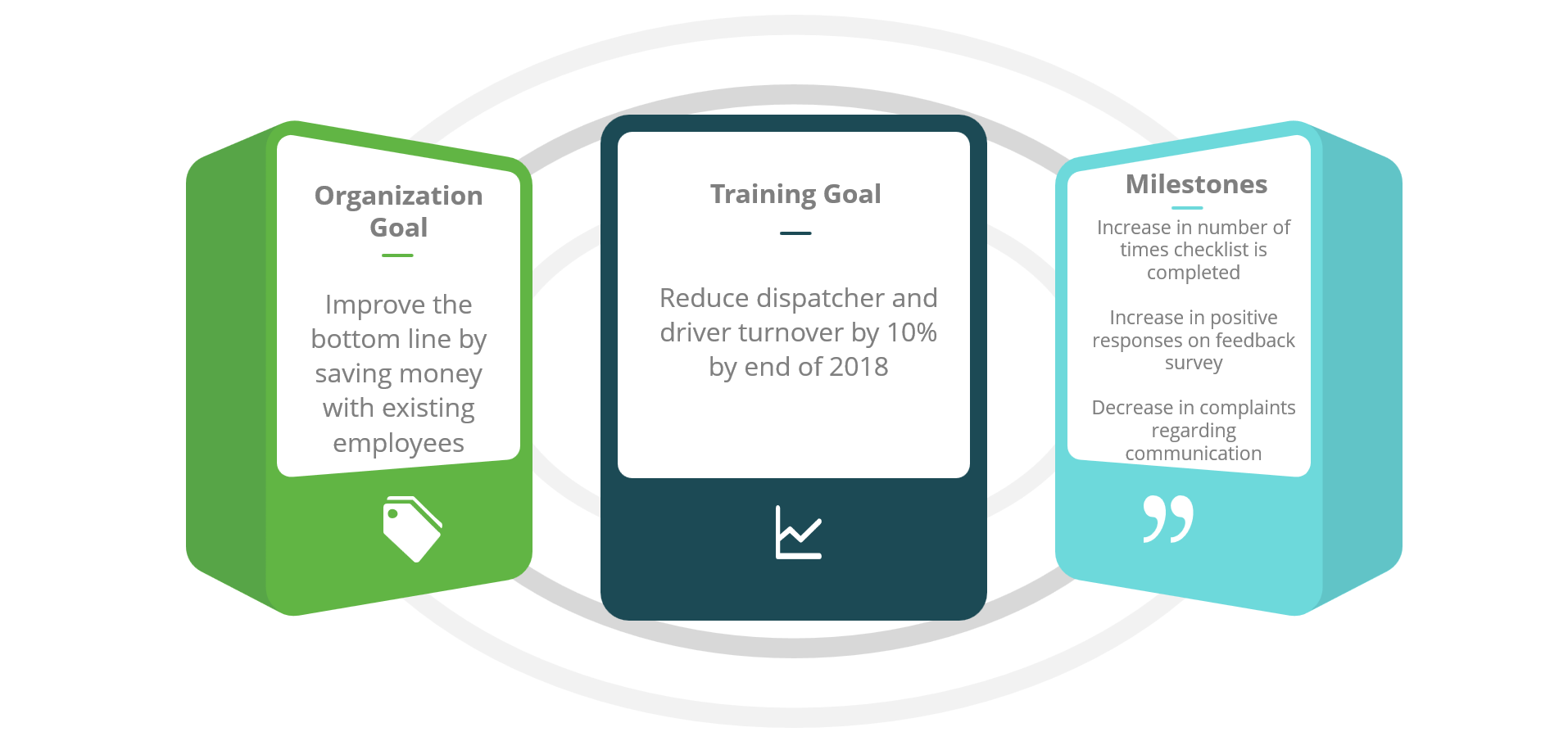 Aligning training - example goals
