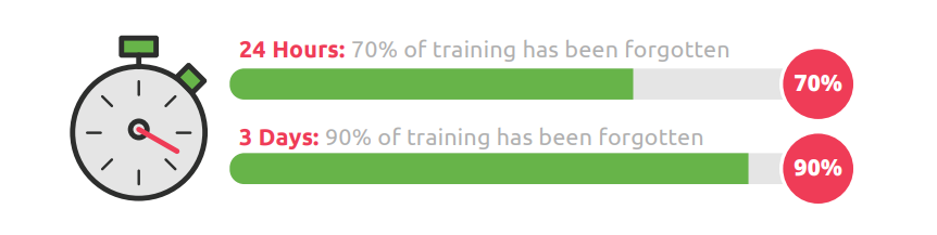 How much training employees forget