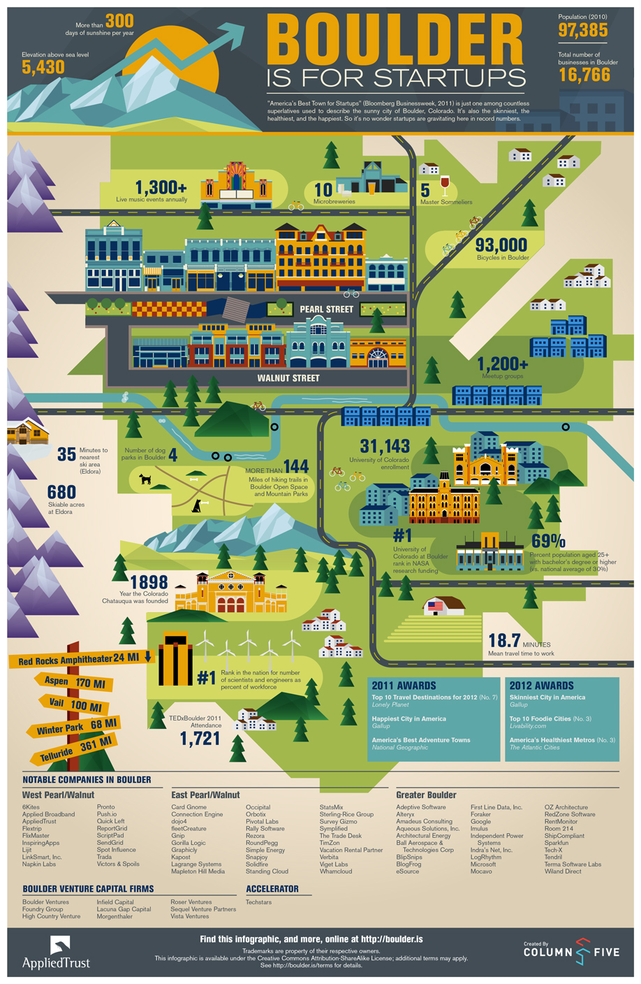 Infographic: Boulder is for Startups