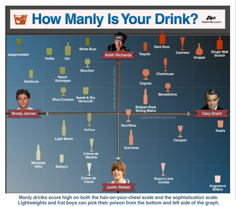 Infographic: How Manly Is Your Drink?