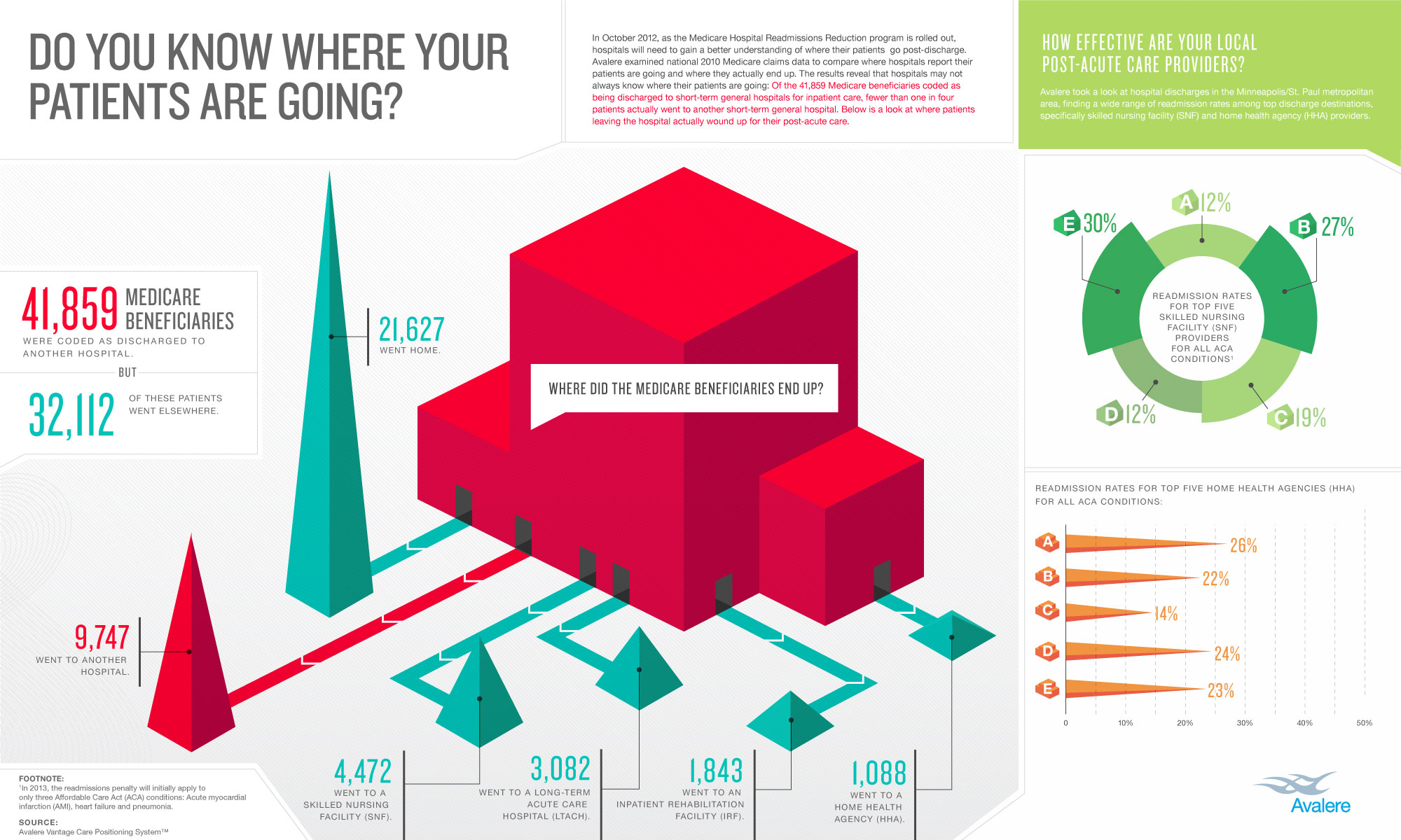Infographic: Do You Know Where Your Patients Are Going?