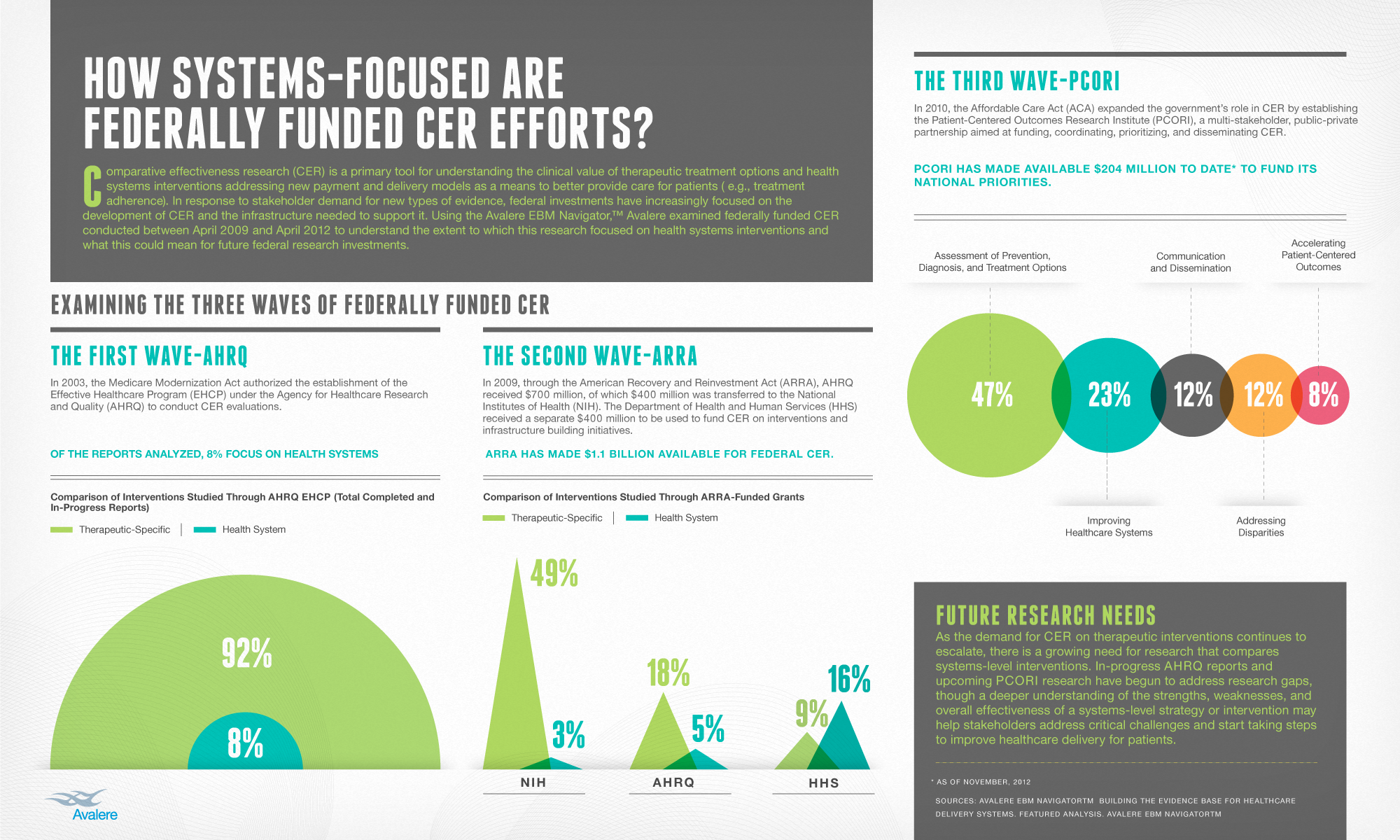 Infographic: How Systems-Focused Are Federally Funded CER Efforts?
