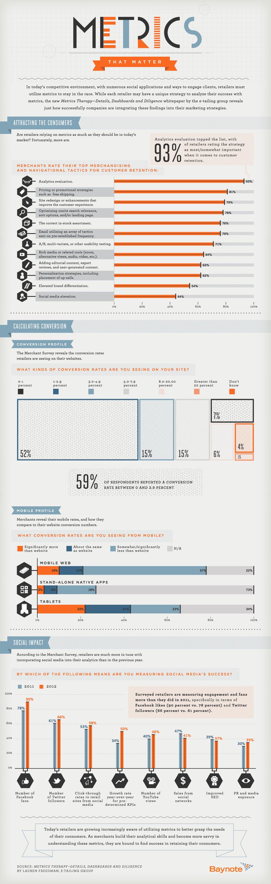 Infographic: Metrics that Matter