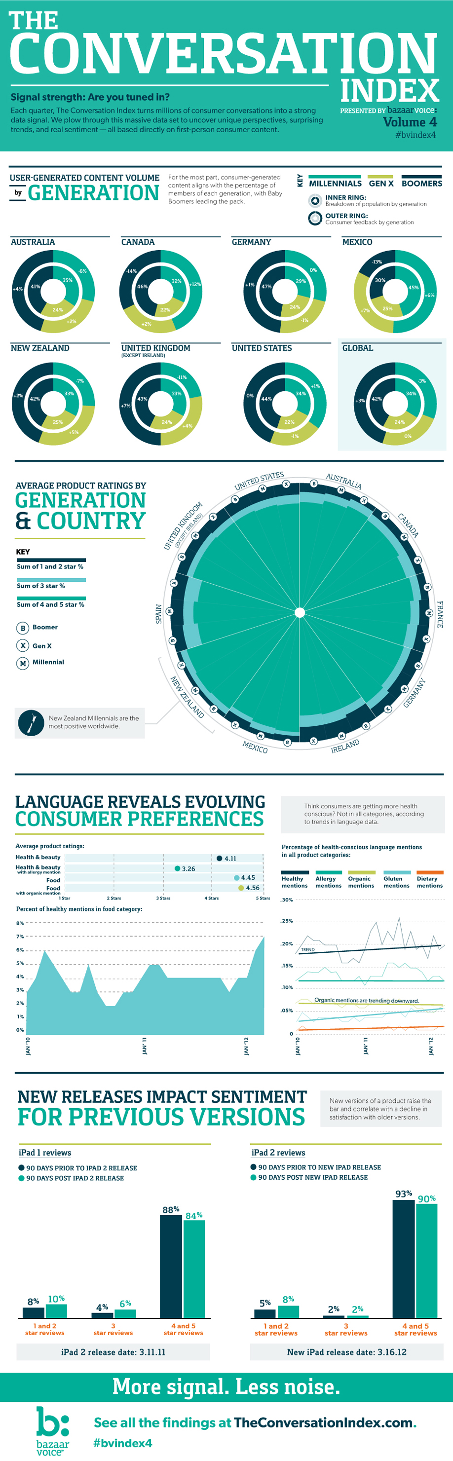 Infographic: The Conversation Index 4