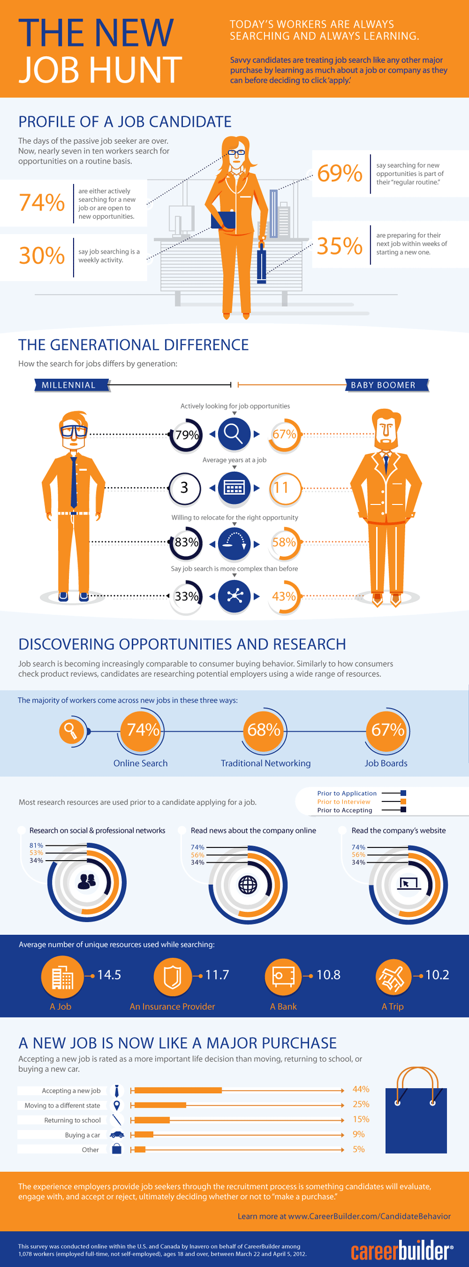 Infographic: The New Job Hunt