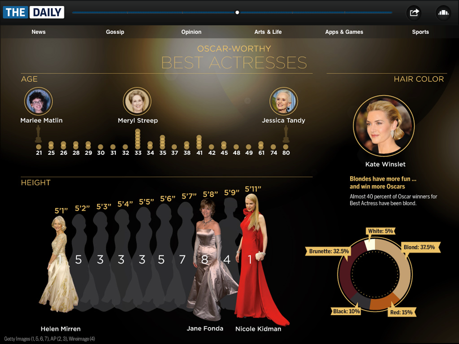 Infographic: Oscar Worthy