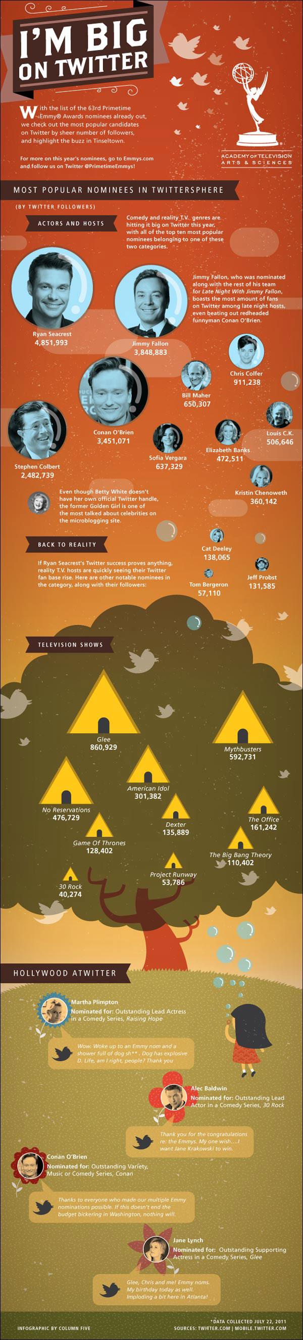 Infographic: I'm Big On Twitter