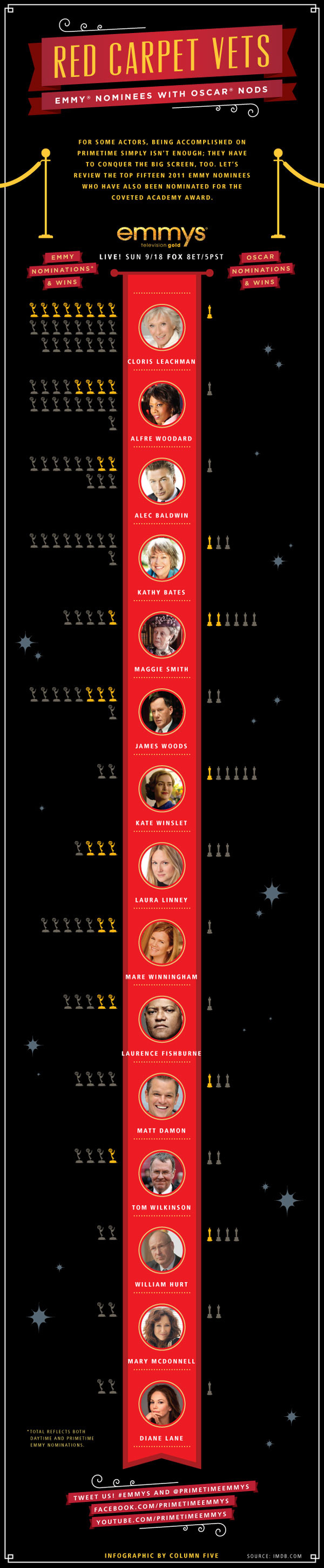 Infographic: Red Carpet Vets – Emmy Nominees With Oscar Nods