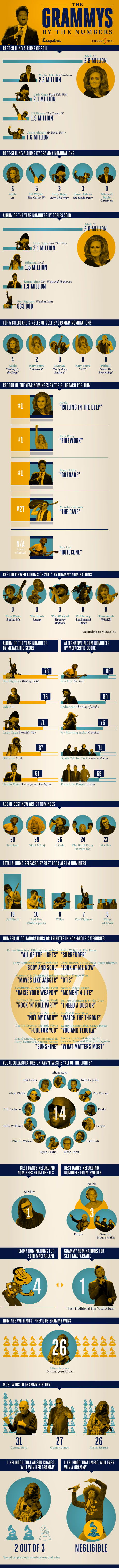 Infographic: The Truth About The Grammys: A Chart