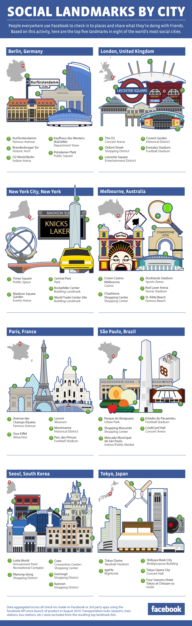 Infographic: Social Landmarks By City
