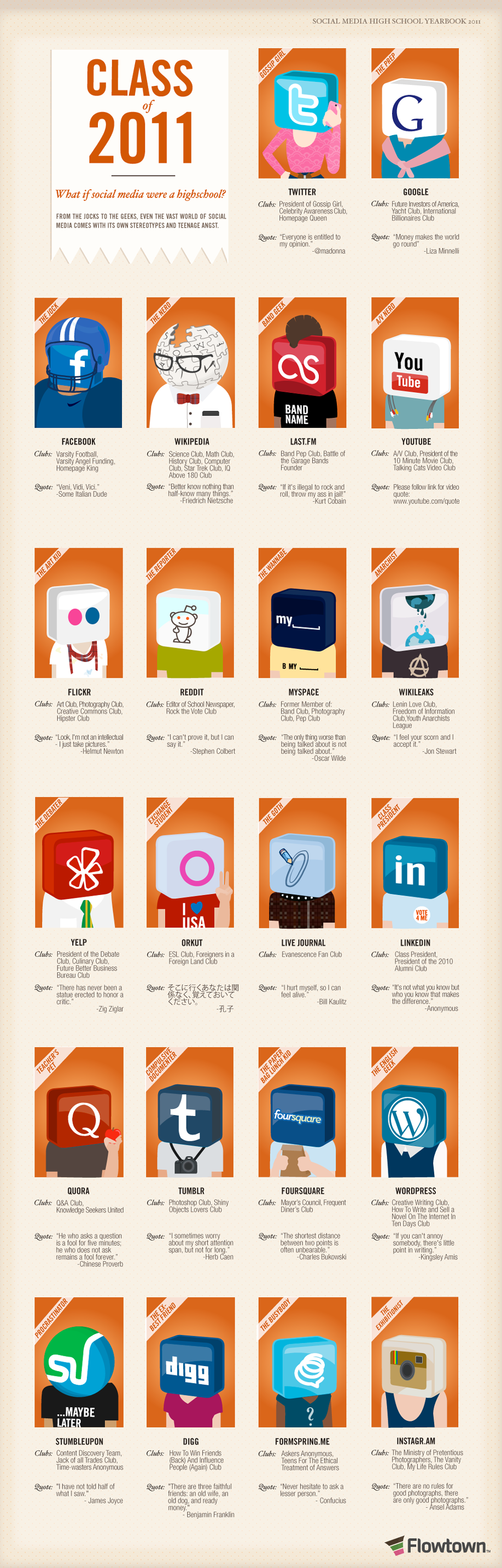 Infographic: Social Media High School