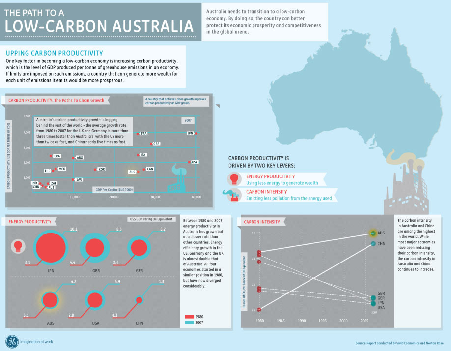 Infographic: A Low Carbon Australia