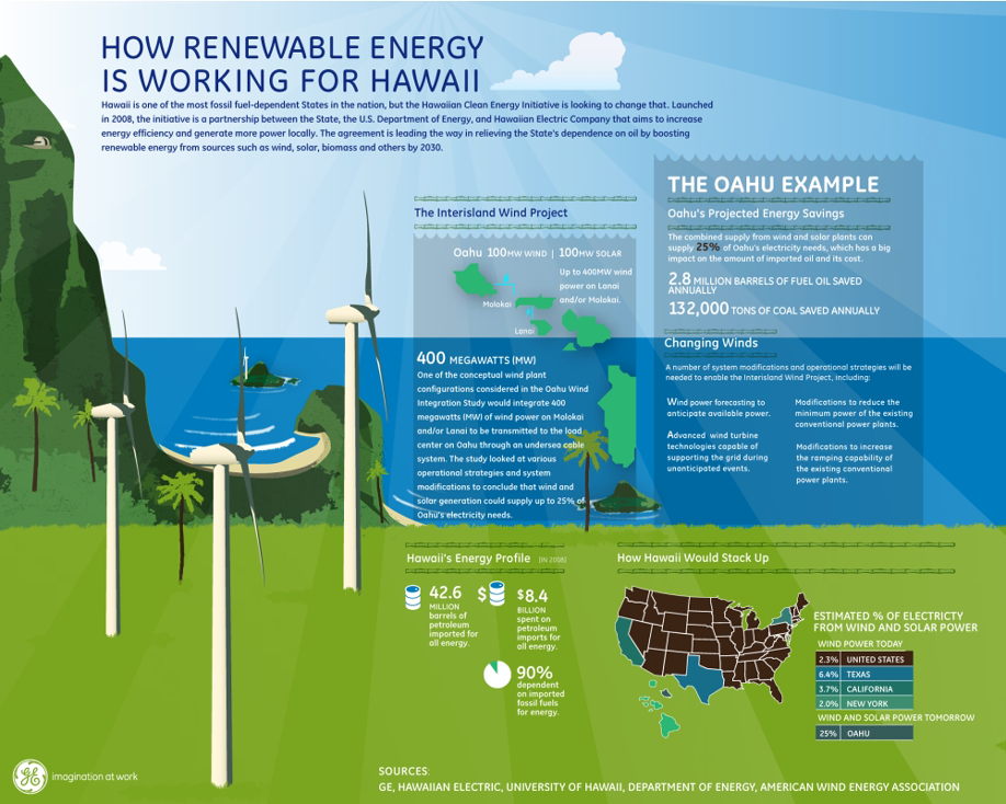 Infographic: How Renewable Energy Is Working For Hawaii